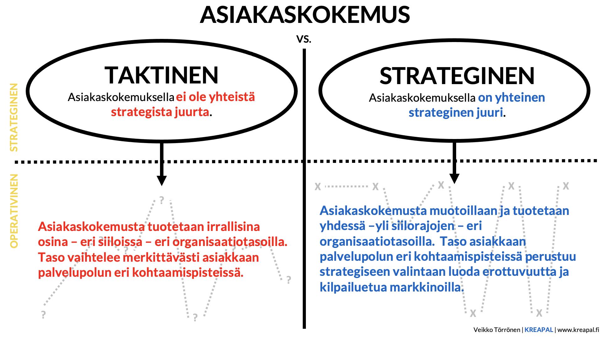 asiakaskokemus ja strategia
