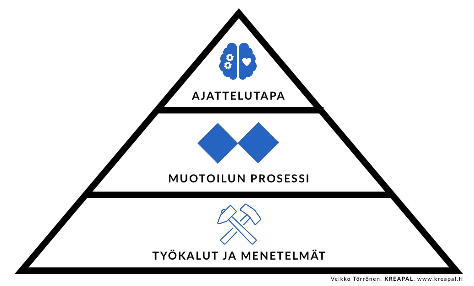 strategian määritelmä